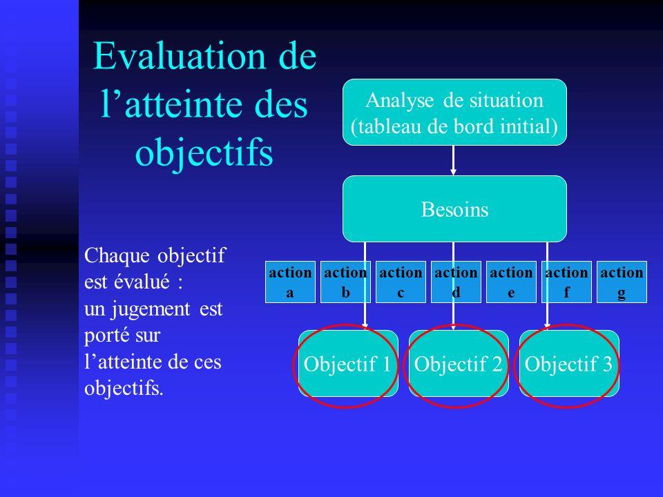 Evaluation de latteinte des objectifs Chaque objectif est évalué : un jugement est porté sur latteinte de ces objectifs. Analyse de situation (tableau