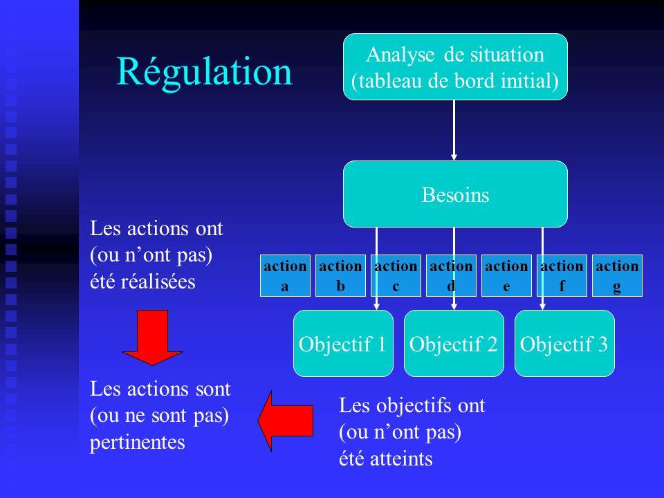 Régulation Les objectifs ont (ou nont pas) été atteints Analyse de situation (tableau de bord initial) Besoins Objectif 1Objectif 2Objectif 3 action a