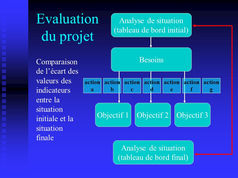 Analyse Analyse de situation (tableau de bord initial) Besoins Objectif 1Objectif 2Objectif 3 action a action b action c action d action e action f action g Analyse de situation (tableau de bord final) Signification de lécart initial / final ?