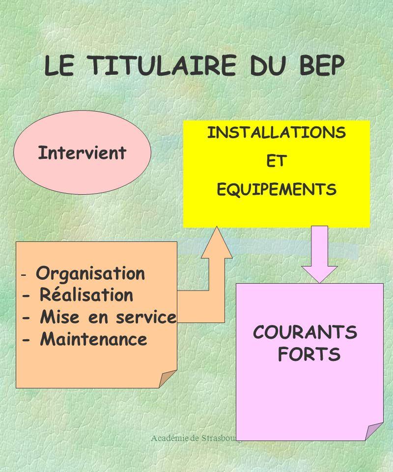 Académie de Strasbourg19 LE TITULAIRE DU BEP Intervient INSTALLATIONS ET EQUIPEMENTS - Organisation - Réalisation - Mise en service - Maintenance COURANTS FORTS