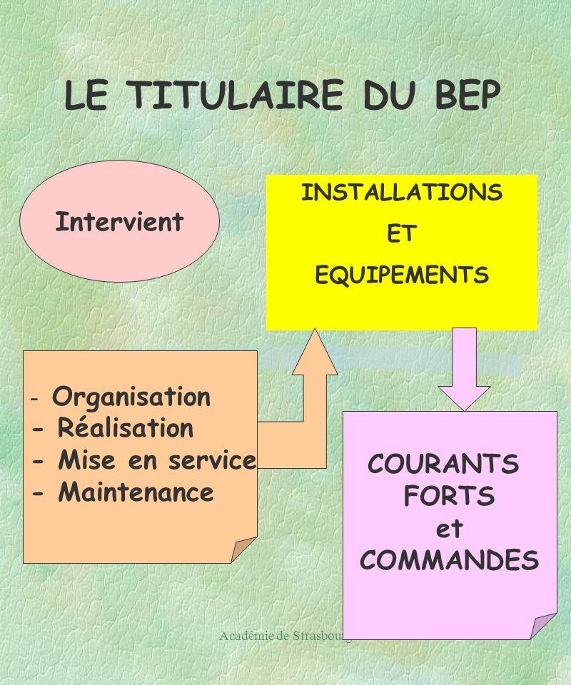 Académie de Strasbourg20 LE TITULAIRE DU BEP Intervient INSTALLATIONS ET EQUIPEMENTS - Organisation - Réalisation - Mise en service - Maintenance COURANTS FORTS et COMMANDES