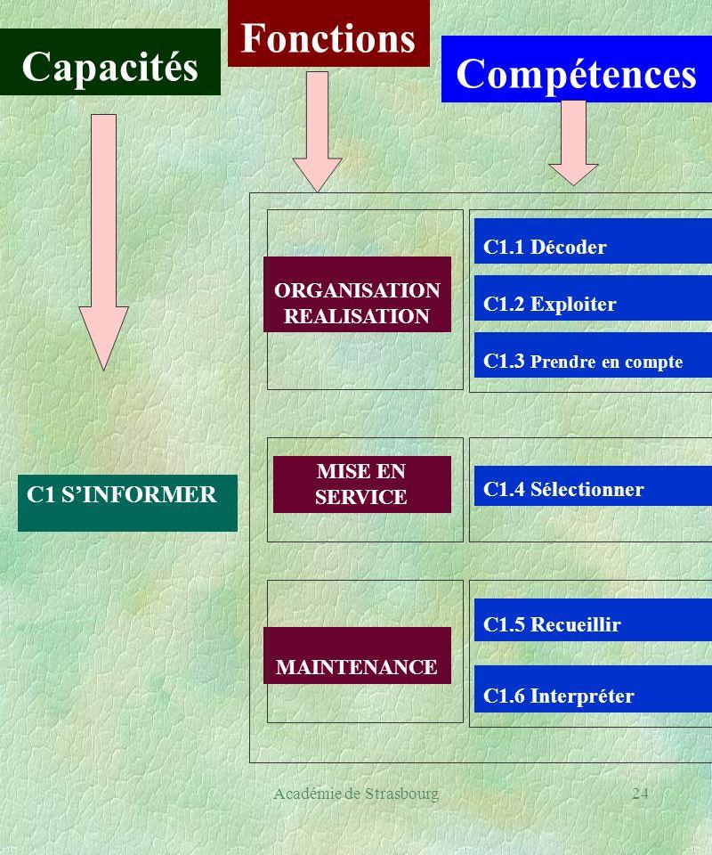 Académie de Strasbourg24 Capacités Fonctions Compétences C1 SINFORMER ORGANISATION REALISATION MISE EN SERVICE MAINTENANCE C1.1 Décoder C1.2 Exploiter C1.3 Prendre en compte C1.4 Sélectionner C1.5 Recueillir C1.6 Interpréter