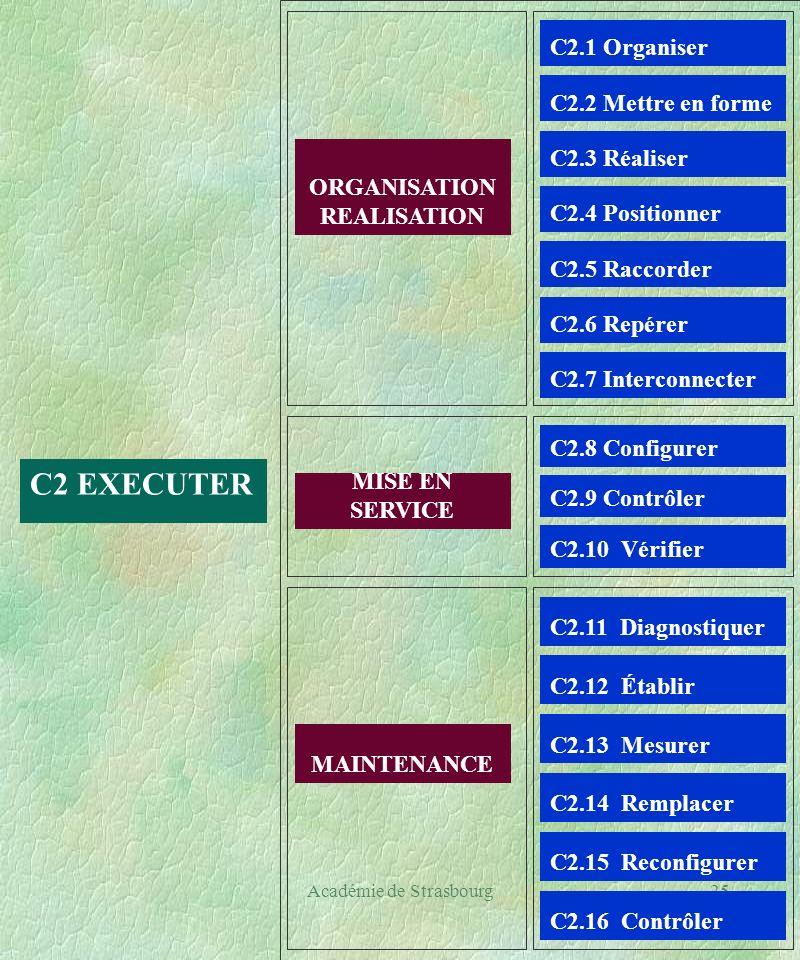 Académie de Strasbourg25 C2 EXECUTER ORGANISATION REALISATION C2.1 Organiser C2.3 Réaliser C2.2 Mettre en forme C2.4 Positionner C2.5 Raccorder C2.6 Repérer MISE EN SERVICE C2.8 Configurer C2.9 Contrôler C2.10 Vérifier MAINTENANCE C2.11 Diagnostiquer C2.13 Mesurer C2.12 Établir C2.14 Remplacer C2.15 Reconfigurer C2.16 Contrôler C2.7 Interconnecter