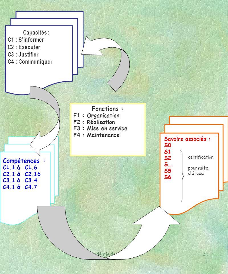Académie de Strasbourg28 Fonctions : F1 : Organisation F2 : Réalisation F3 : Mise en service F4 : Maintenance Capacités : C1 : Sinformer C2 : Exécuter C3 : Justifier C4 : Communiquer Compétences : C1.1 à C1.6 C2.1 à C2.16 C3.1 à C3.4 C4.1 à C4.7 Savoirs associés : S0 S1 S2 S… S5 S6 certification poursuite détude