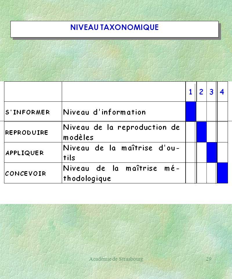 Académie de Strasbourg29 NIVEAU TAXONOMIQUE