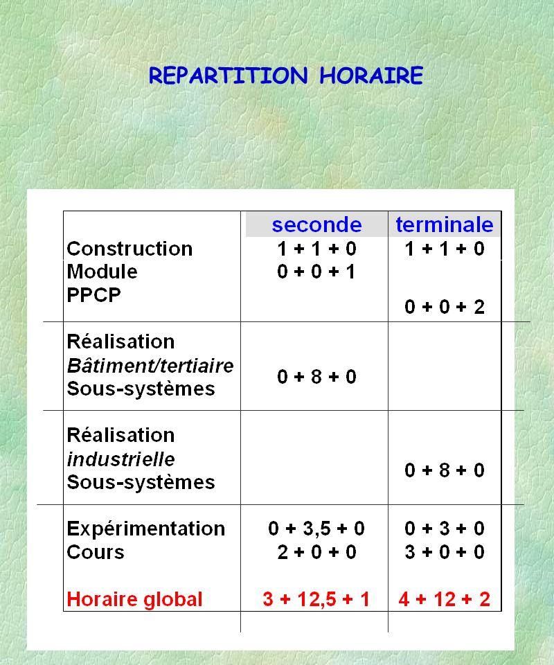 Académie de Strasbourg31 REPARTITION HORAIRE