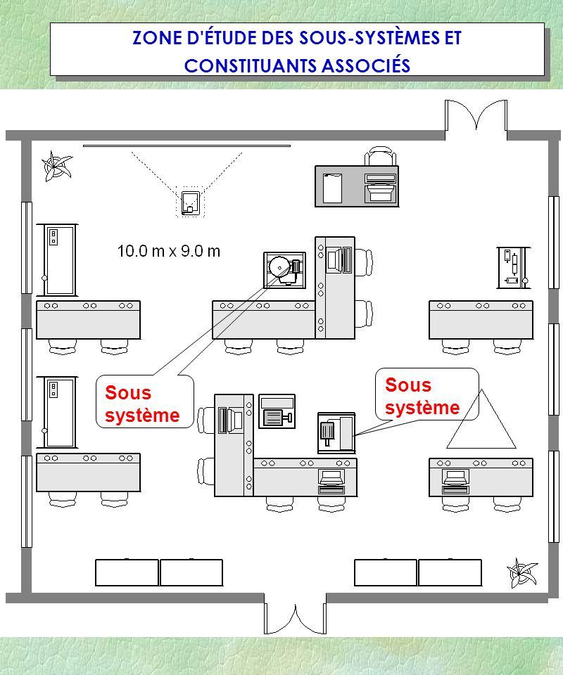 Académie de Strasbourg40 ZONE D'ÉTUDE DES SOUS-SYSTÈMES ET CONSTITUANTS ASSOCIÉS ZONE D'ÉTUDE DES SOUS-SYSTÈMES ET CONSTITUANTS ASSOCIÉS Sous système