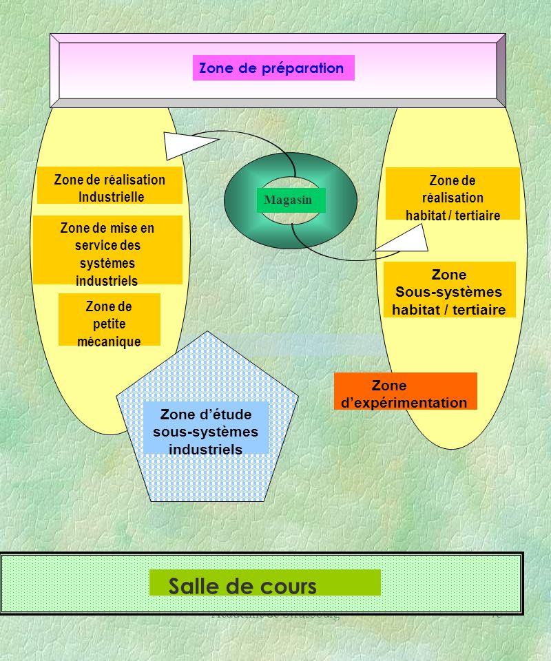 Académie de Strasbourg48 Zone de réalisation des équipements et des installations industriels. Zone de réalisation habitat / tertiaire Zone Sous-systè