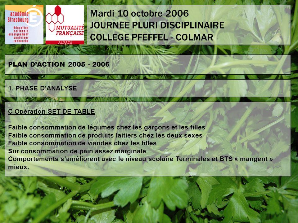 PLAN DACTION 2005 - 2006 C Opération SET DE TABLE Faible consommation de légumes chez les garçons et les filles Faible consommation de produits laitie
