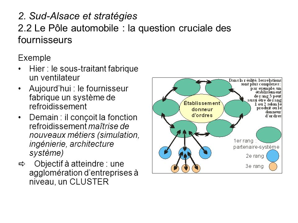 2. Sud-Alsace et stratégies 2.2 Le Pôle automobile : la question cruciale des fournisseurs Exemple Hier : le sous-traitant fabrique un ventilateur Auj