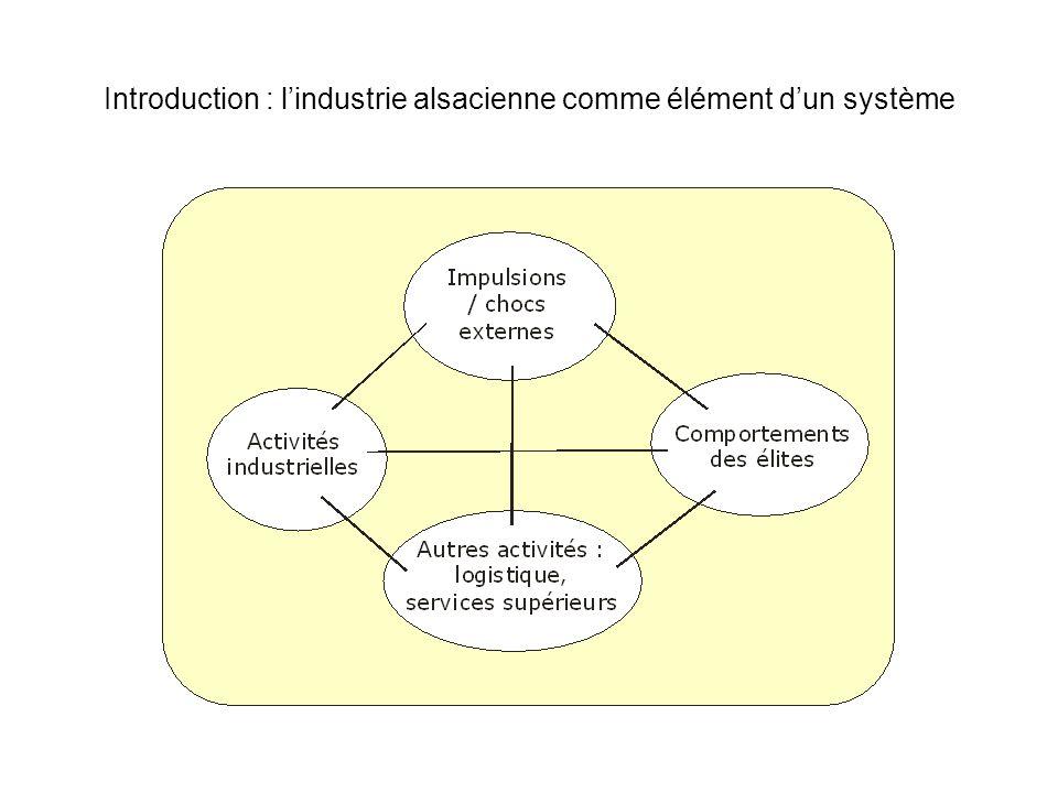 Introduction : lindustrie alsacienne comme élément dun système
