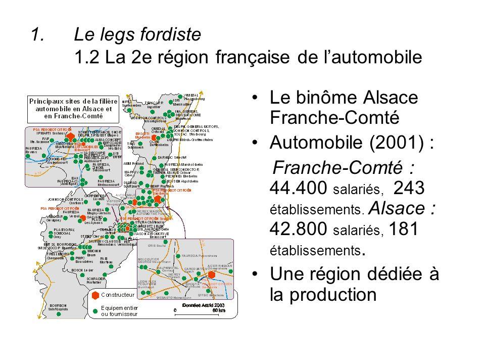 1.Le legs fordiste 1.2 La 2e région française de lautomobile Le binôme Alsace Franche-Comté Automobile (2001) : Franche-Comté : 44.400 salariés, 243 é