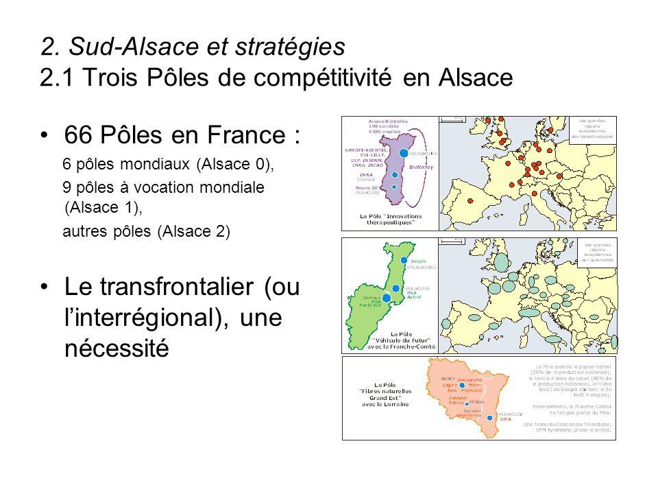 2. Sud-Alsace et stratégies 2.1 Trois Pôles de compétitivité en Alsace 66 Pôles en France : 6 pôles mondiaux (Alsace 0), 9 pôles à vocation mondiale (