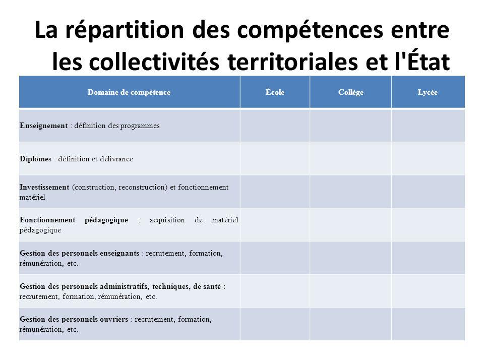 La répartition des compétences entre les collectivités territoriales et l'État Domaine de compétenceÉcoleCollègeLycée Enseignement : définition des pr
