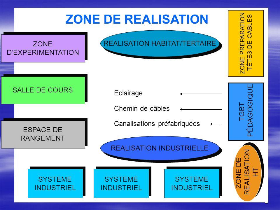 2 ZONE DEXPERIMENTATION ZONE DE REALISATION SALLE DE COURS ESPACE DE RANGEMENT REALISATION HABITAT/TERTAIRE ZONE PREPARATION TÊTES DE CABLES TGBT PÉDA