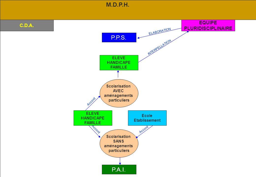 02/2006 CRIS 84 P.P.S.C.D.A. Accord Scolarisation SANS aménagements particuliers Accord P.A.I.