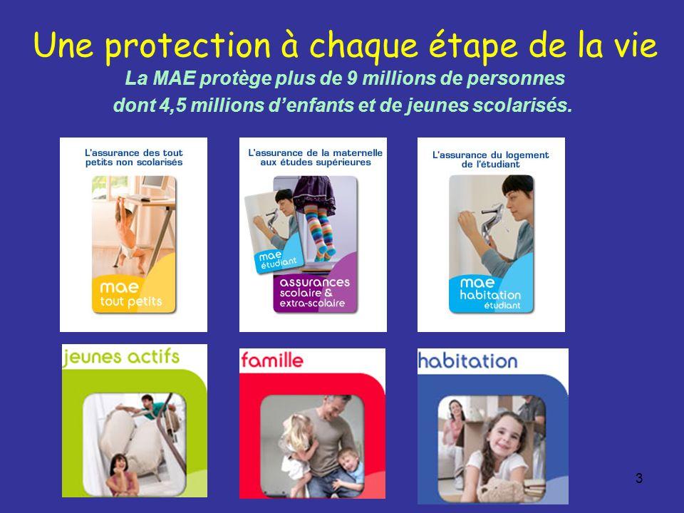 3 Une protection à chaque étape de la vie La MAE protège plus de 9 millions de personnes dont 4,5 millions denfants et de jeunes scolarisés.