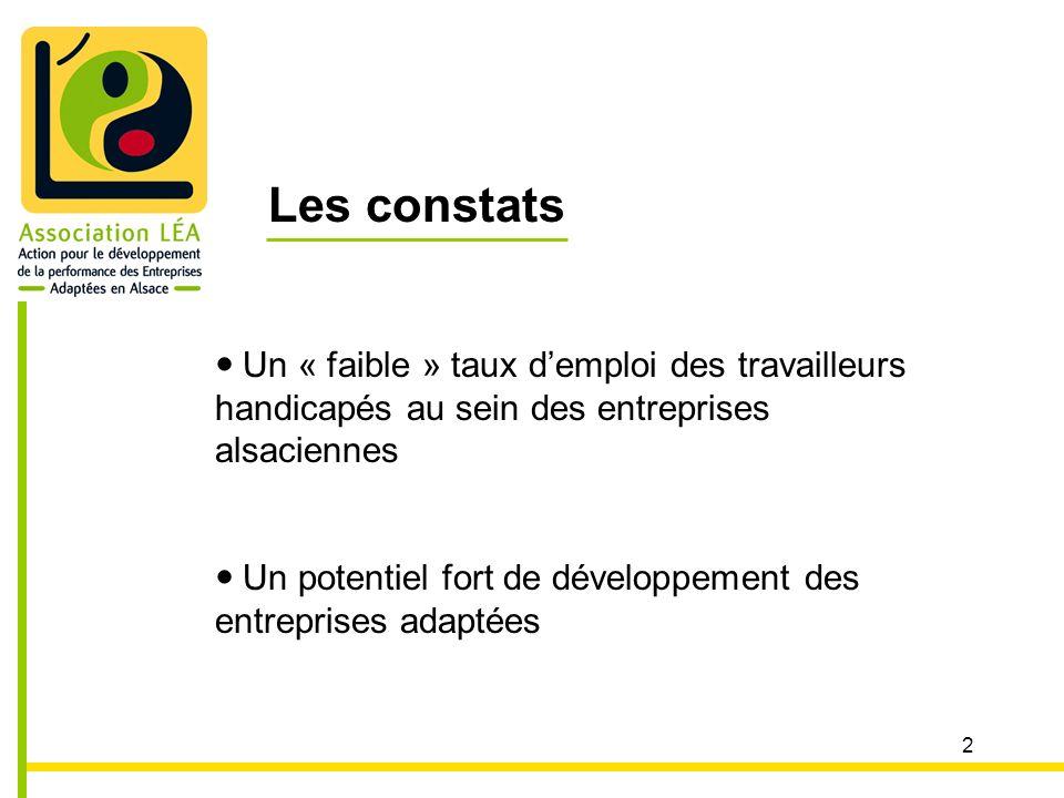 2 Les constats Un « faible » taux demploi des travailleurs handicapés au sein des entreprises alsaciennes Un potentiel fort de développement des entreprises adaptées