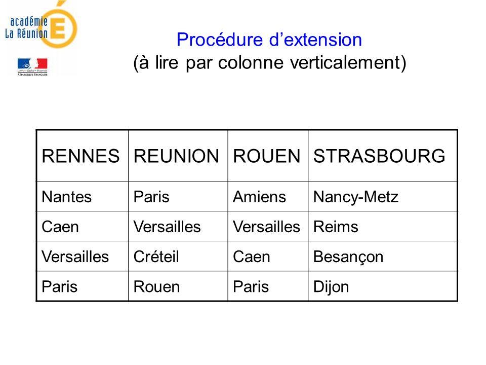 Procédure dextension (à lire par colonne verticalement) RENNESREUNIONROUENSTRASBOURG NantesParisAmiensNancy-Metz CaenVersailles Reims VersaillesCréteilCaenBesançon ParisRouenParisDijon