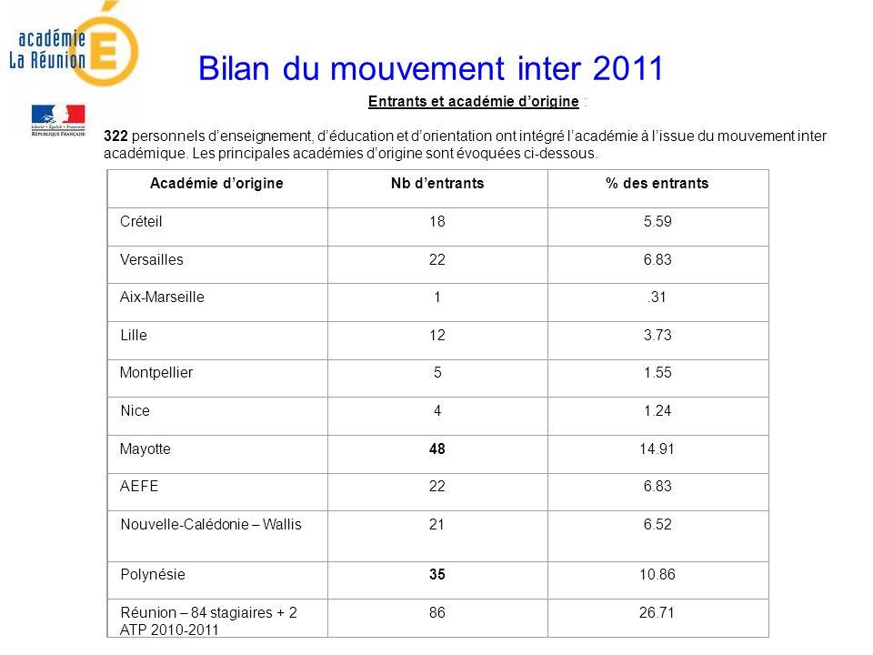 Bilan du mouvement inter 2011 Entrants et académie dorigine : 322 personnels denseignement, déducation et dorientation ont intégré lacadémie à lissue du mouvement inter académique.