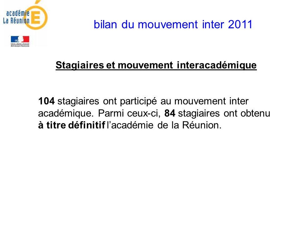 bilan du mouvement inter 2011 Stagiaires et mouvement interacadémique 104 stagiaires ont participé au mouvement inter académique.
