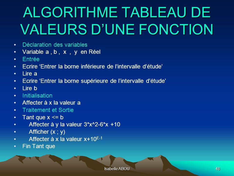 Isabelle ABOU48 ALGORITHME TABLEAU DE VALEURS DUNE FONCTION Déclaration des variables Variable a, b, x, y en Réel Entrée Ecrire Entrer la borne inféri