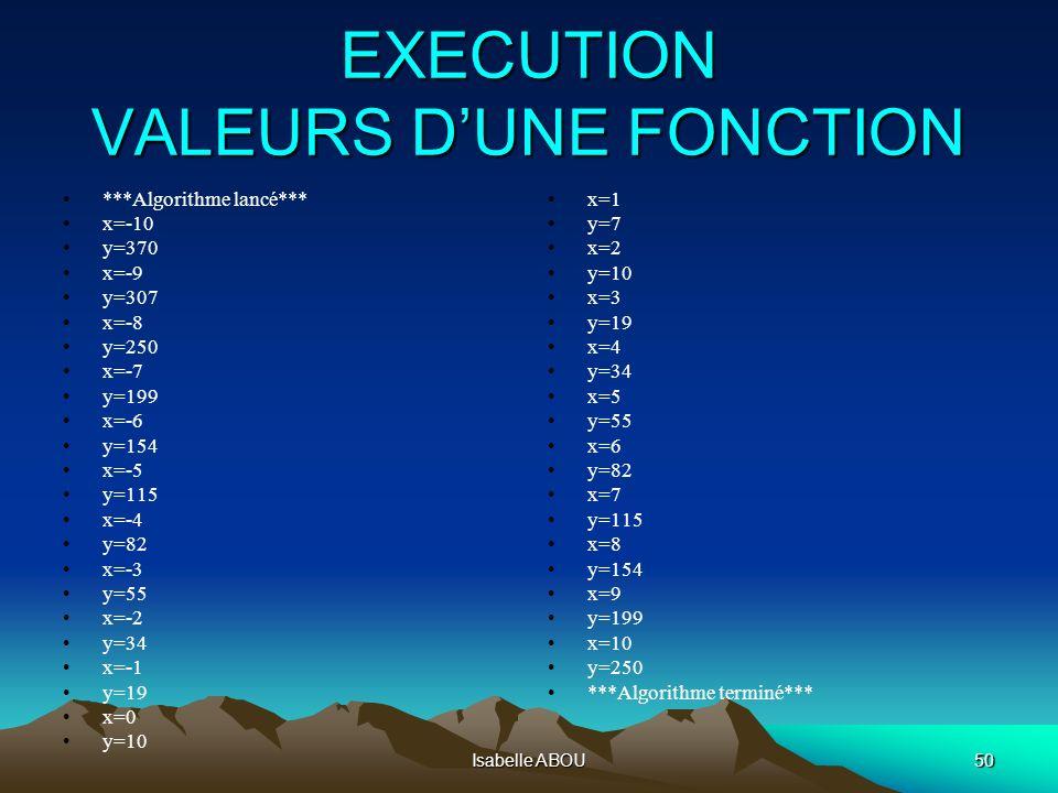 Isabelle ABOU50 EXECUTION VALEURS DUNE FONCTION ***Algorithme lancé*** x=-10 y=370 x=-9 y=307 x=-8 y=250 x=-7 y=199 x=-6 y=154 x=-5 y=115 x=-4 y=82 x=