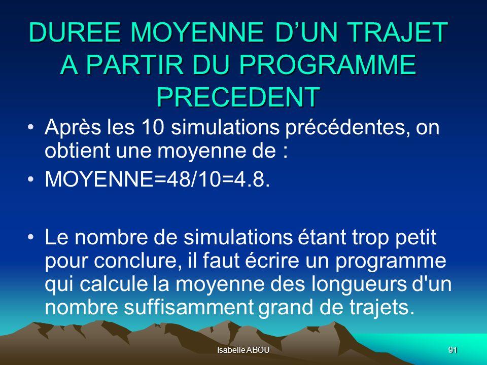 Isabelle ABOU91 DUREE MOYENNE DUN TRAJET A PARTIR DU PROGRAMME PRECEDENT Après les 10 simulations précédentes, on obtient une moyenne de : MOYENNE=48/