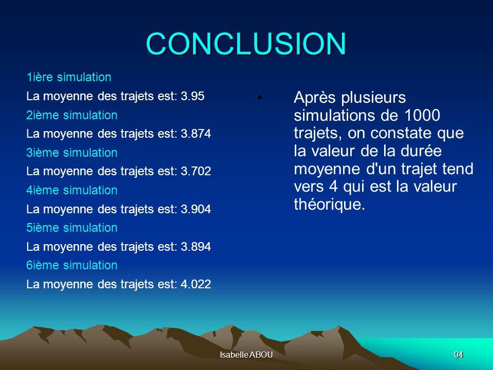 Isabelle ABOU94 CONCLUSION 1ière simulation La moyenne des trajets est: 3.95 2ième simulation La moyenne des trajets est: 3.874 3ième simulation La mo