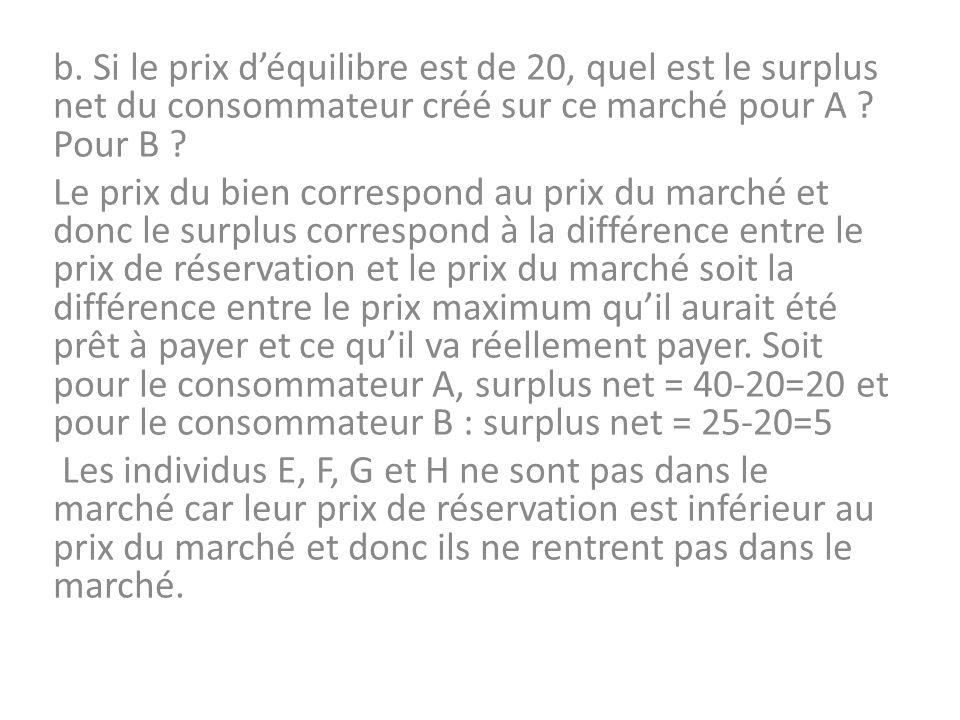 b. Si le prix déquilibre est de 20, quel est le surplus net du consommateur créé sur ce marché pour A ? Pour B ? Le prix du bien correspond au prix du