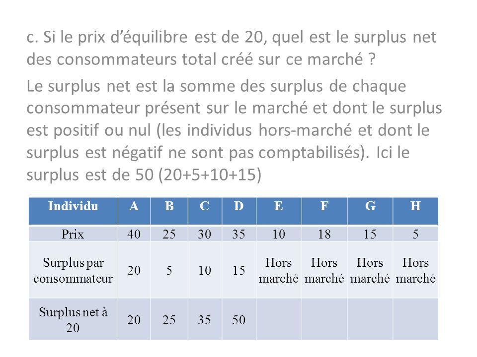 c. Si le prix déquilibre est de 20, quel est le surplus net des consommateurs total créé sur ce marché ? Le surplus net est la somme des surplus de ch