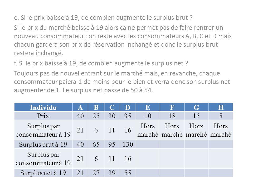 e. Si le prix baisse à 19, de combien augmente le surplus brut ? Si le prix du marché baisse à 19 alors ça ne permet pas de faire rentrer un nouveau c
