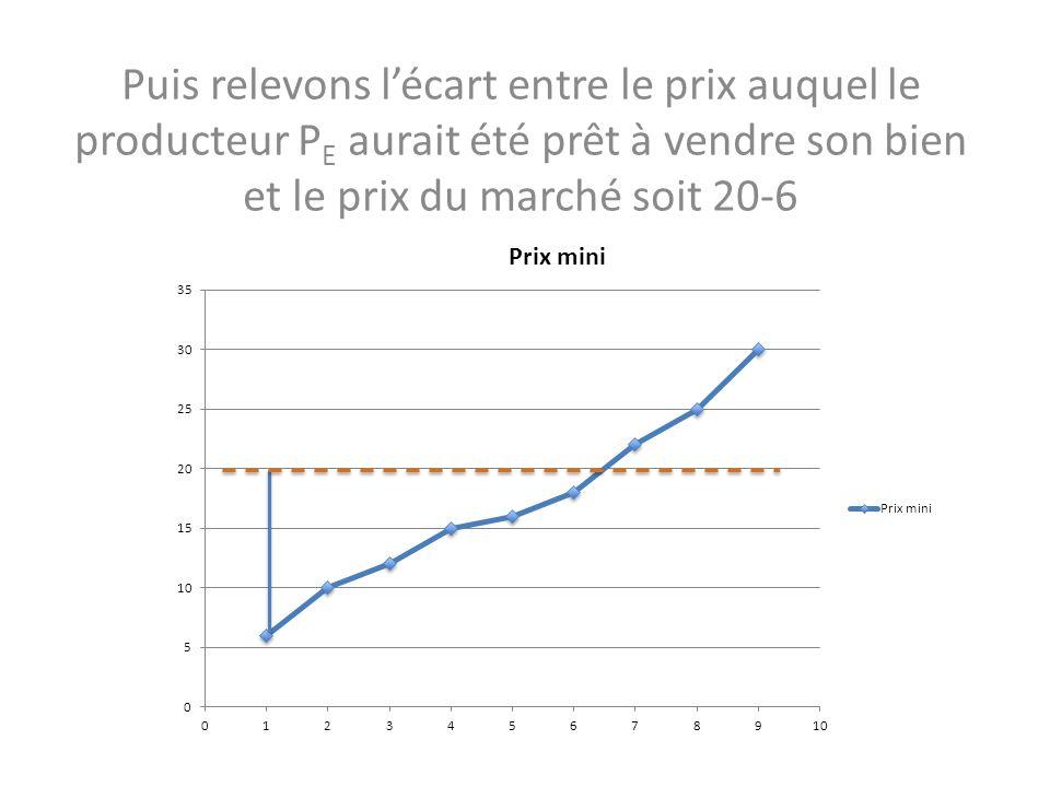 Puis relevons lécart entre le prix auquel le producteur P E aurait été prêt à vendre son bien et le prix du marché soit 20-6