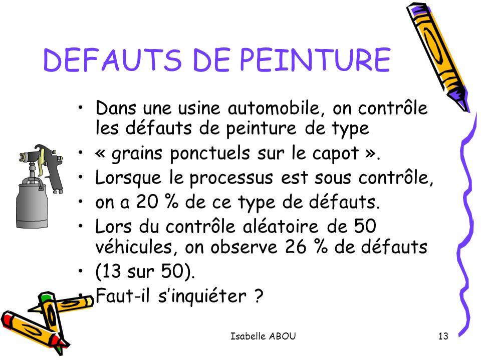 Isabelle ABOU13 DEFAUTS DE PEINTURE Dans une usine automobile, on contrôle les défauts de peinture de type « grains ponctuels sur le capot ». Lorsque