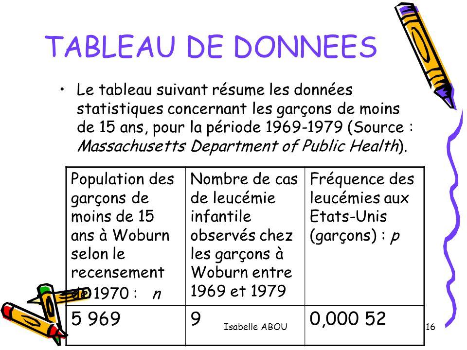 Isabelle ABOU16 TABLEAU DE DONNEES Le tableau suivant résume les données statistiques concernant les garçons de moins de 15 ans, pour la période 1969-