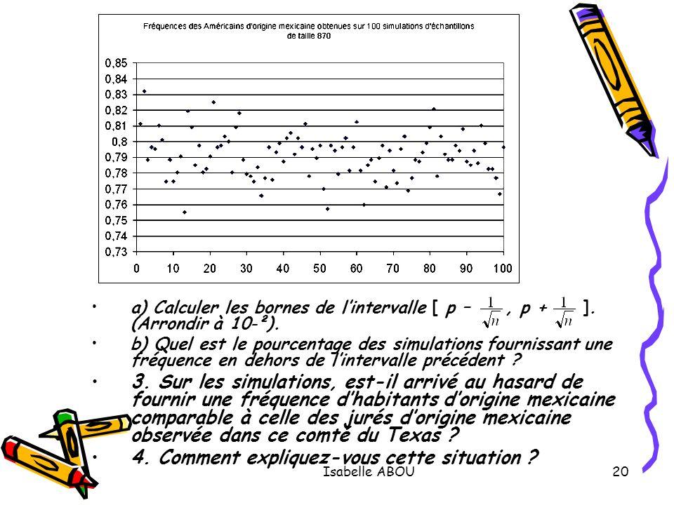 Isabelle ABOU20 a) Calculer les bornes de lintervalle [ p –, p + ]. (Arrondir à 10 – ²). b) Quel est le pourcentage des simulations fournissant une fr