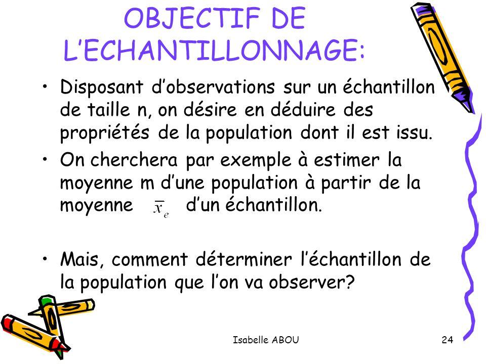 Isabelle ABOU24 OBJECTIF DE LECHANTILLONNAGE: Disposant dobservations sur un échantillon de taille n, on désire en déduire des propriétés de la popula