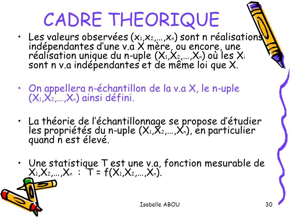 Isabelle ABOU30 CADRE THEORIQUE Les valeurs observées (x 1,x 2,…,x n ) sont n réalisations indépendantes dune v.a X mère, ou encore, une réalisation u