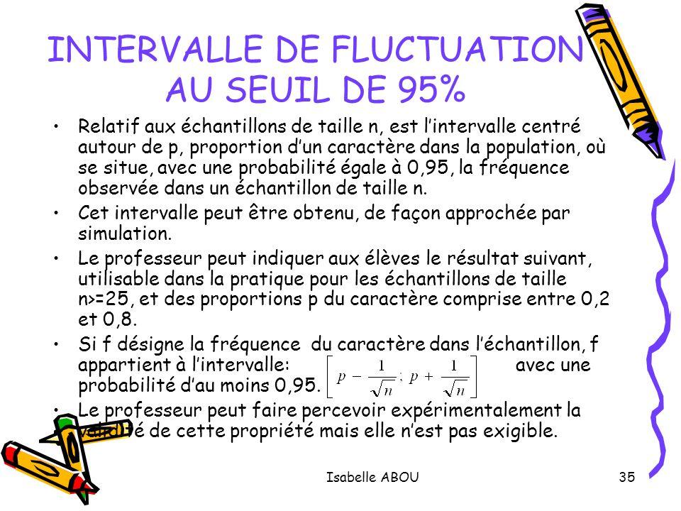 Isabelle ABOU35 INTERVALLE DE FLUCTUATION AU SEUIL DE 95% Relatif aux échantillons de taille n, est lintervalle centré autour de p, proportion dun car
