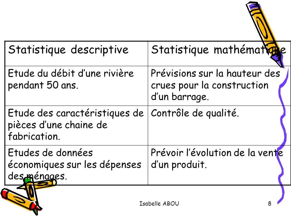 Isabelle ABOU8 Statistique descriptiveStatistique mathématique Etude du débit dune rivière pendant 50 ans. Prévisions sur la hauteur des crues pour la