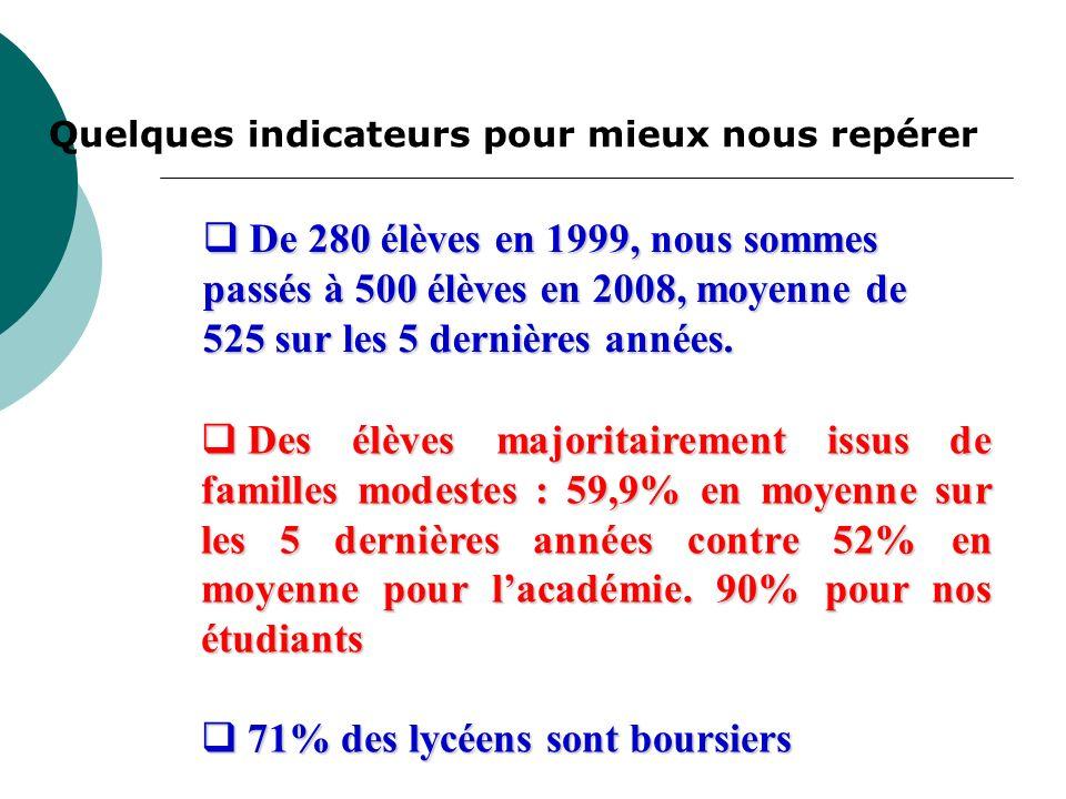 Des élèves majoritairement issus de familles modestes : 59,9% en moyenne sur les 5 dernières années contre 52% en moyenne pour lacadémie.