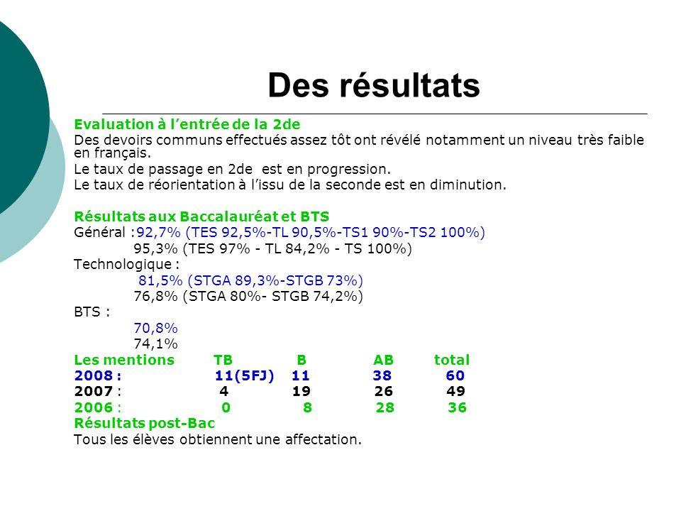 Des résultats Evaluation à lentrée de la 2de Des devoirs communs effectués assez tôt ont révélé notamment un niveau très faible en français.