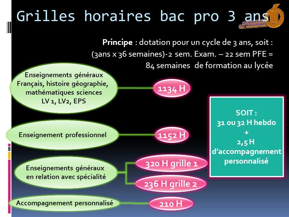 Grilles horaires bac pro 3 ans Principe : dotation pour un cycle de 3 ans, soit : (3ans x 36 semaines)-2 sem. Exam. – 22 sem PFE = 84 semaines de form