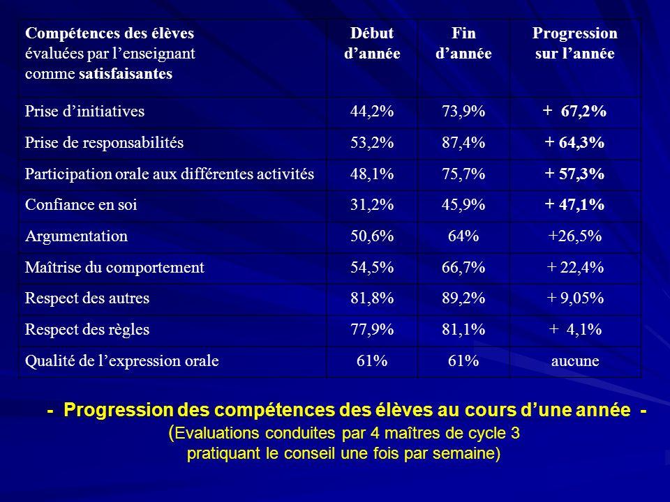 Compétences des élèves évaluées par lenseignant comme satisfaisantes Début dannée Fin dannée Progression sur lannée Prise dinitiatives44,2%73,9%+ 67,2