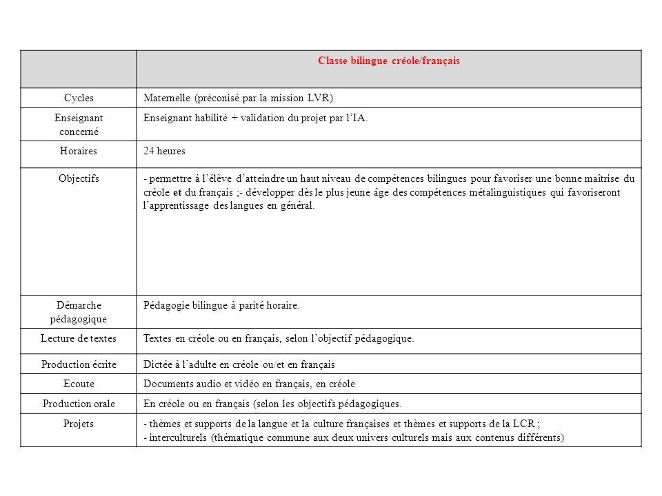 Classe bilingue créole/français CyclesMaternelle (préconisé par la mission LVR) Enseignant concerné Enseignant habilité + validation du projet par lIA