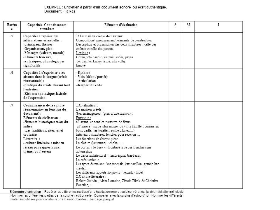 EXEMPLE : Entretien à partir dun document sonore ou écrit authentique. Document : la kaz Barèm e Capacités- Connaissances attendues Eléments dévaluati