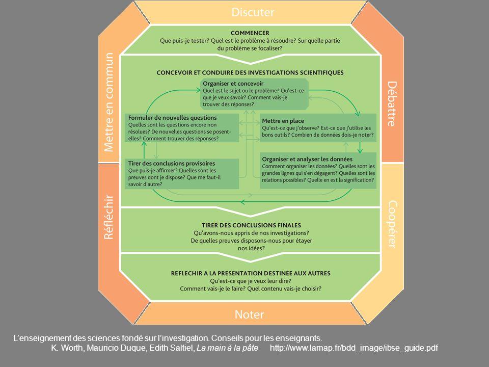 Lenseignement des sciences fondé sur linvestigation. Conseils pour les enseignants. K. Worth, Mauricio Duque, Edith Saltiel, La main à la pâte http://