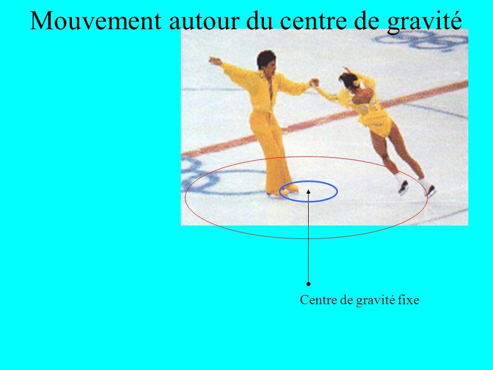 Centre de gravité fixe Mouvement autour du centre de gravité