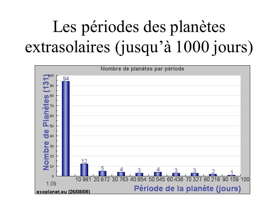 Les périodes des planètes extrasolaires (jusquà 1000 jours)