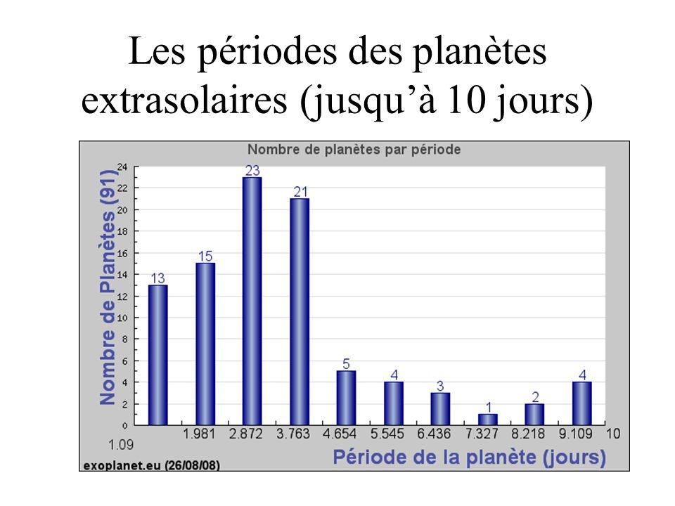 Les périodes des planètes extrasolaires (jusquà 10 jours)